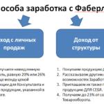 Два способа заработка с Фаберлик
