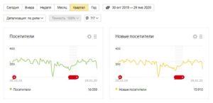 Сайты — что сделано за январь 2020