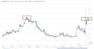 Мостотрест — анализ сделки
