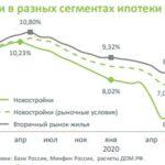 Статистика по ипотеке за 6 месяцев 2020 года