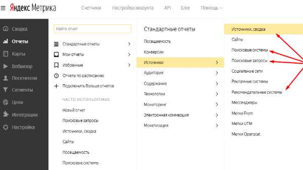 отчет о трафике в Яндекс Метрика