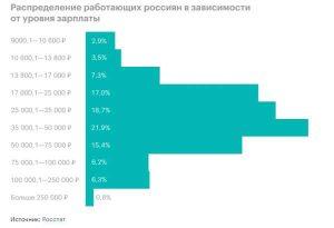 Уровень зарплат в России
